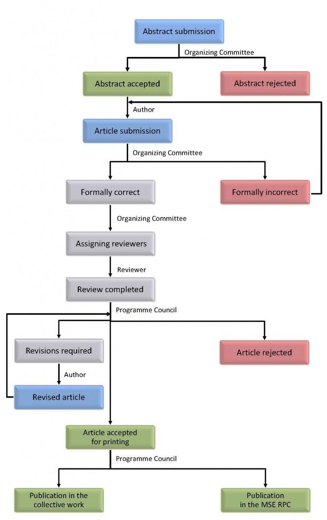 Proces wydawniczy - drzewo decyzyjne